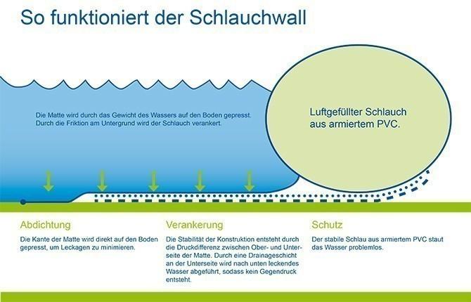 Luftgestützter Hochwasserschutz